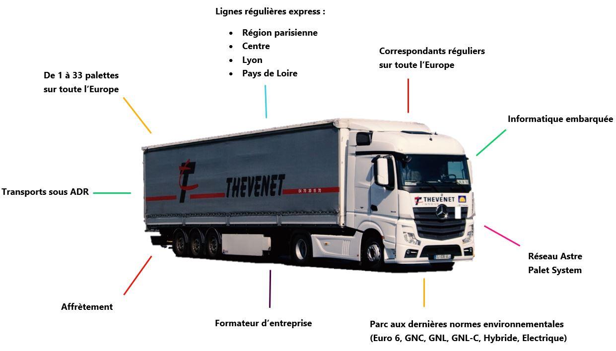 Camion_Thevenet_avec_details