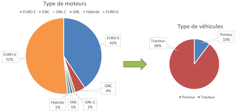 Graphique_stats_moteurs