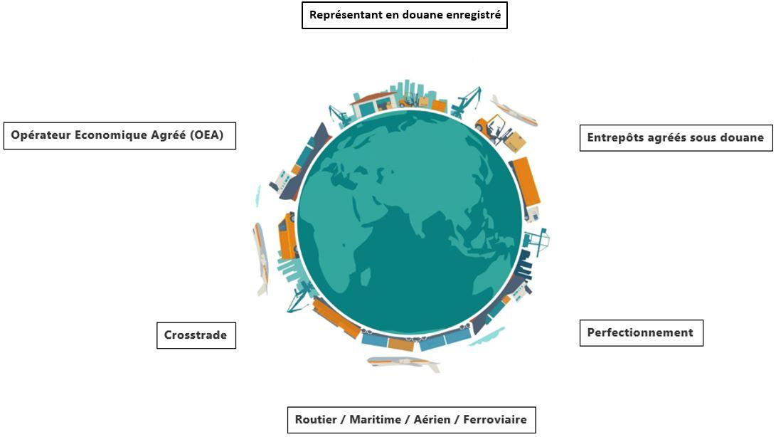 image_presentation_caracteristiques_douane
