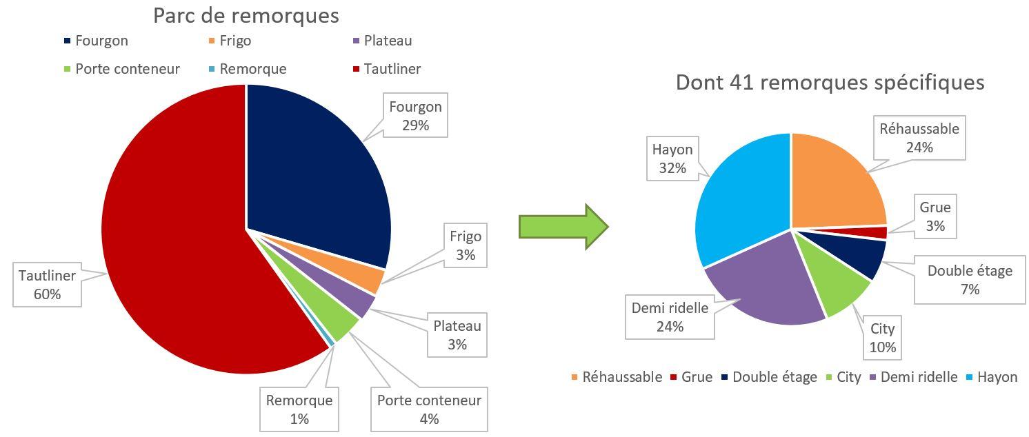graphique_type_remorques-2021