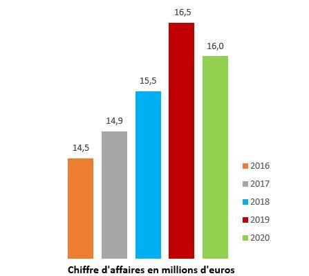 Chiffre-D-affaires_en_millions_euros-2021