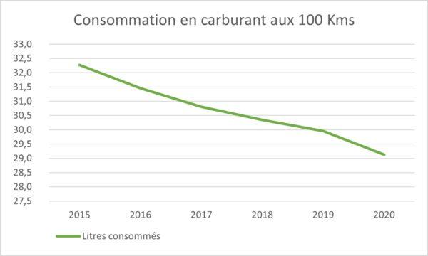 Graphique_Consommation_carburant_camion_en_baisse-2020
