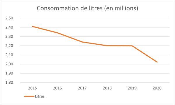 Graphique_Litres_consomme_par_an_en_baisse-2020
