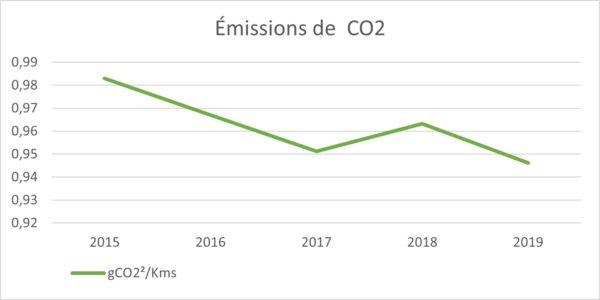 Graphique_Emission_CO2_en_baisse-2019